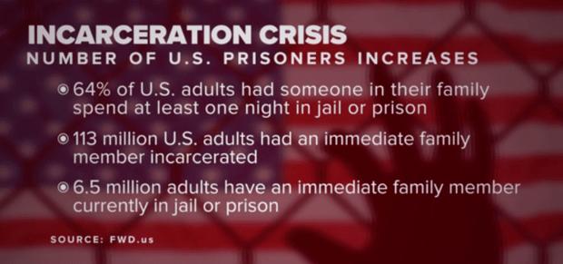 incarceration-rates2_1545011340916.png