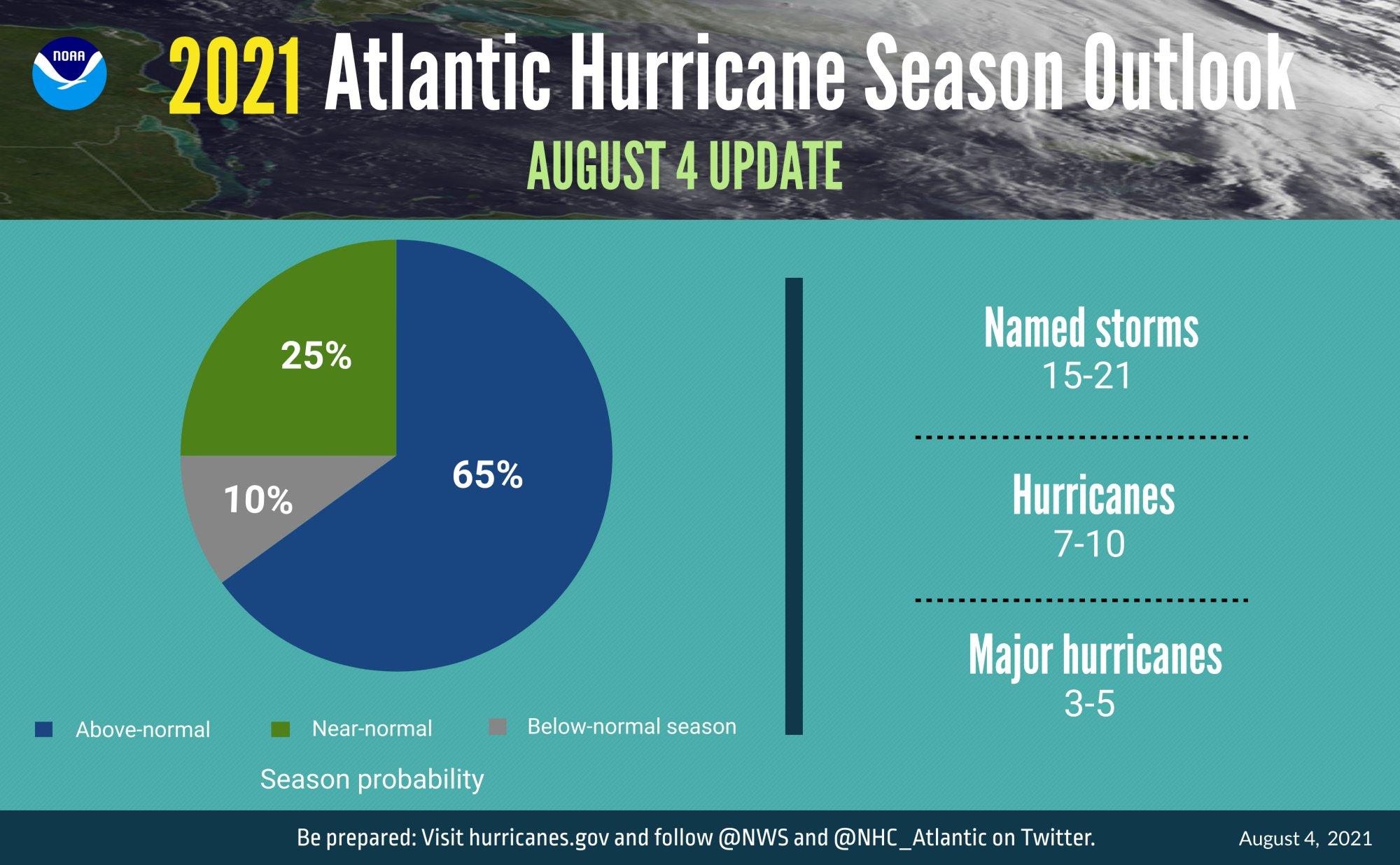 NOAA bumps up hurricane predictions, calls for 65% chance of above-normal season